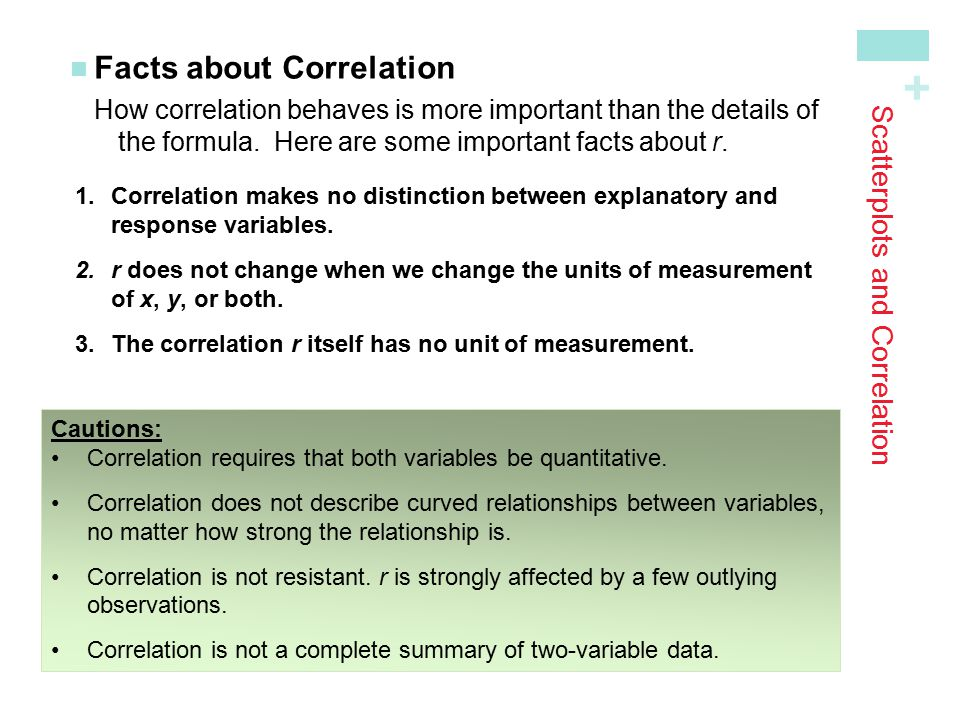 Scatterplots and Correlation