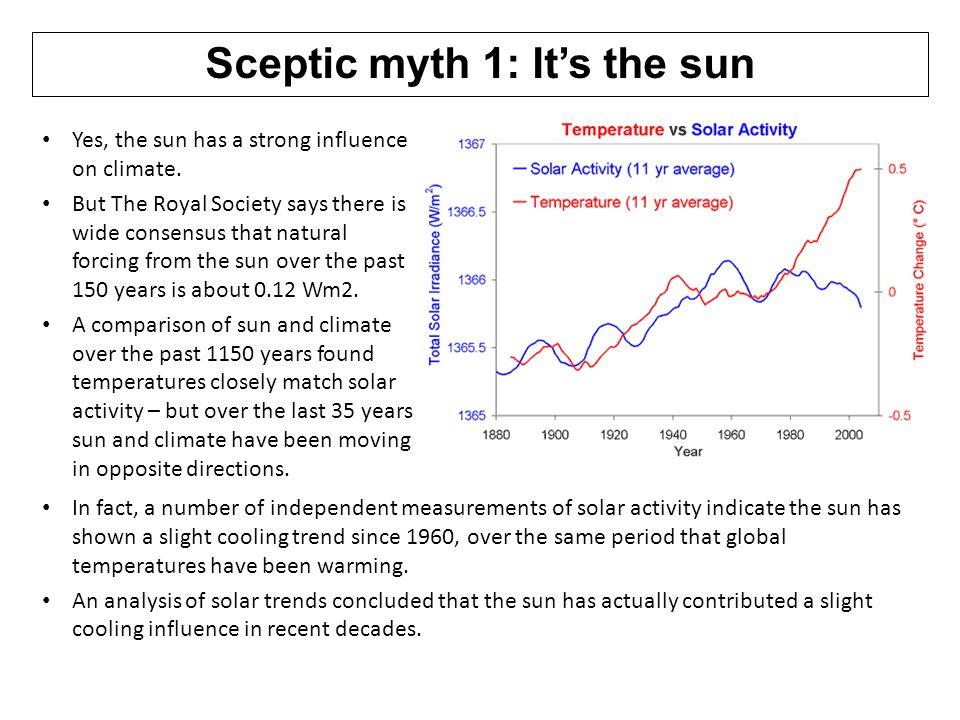 Sceptic myth 1: It's the sun