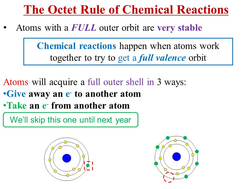 The Octet Rule of Chemical Reactions
