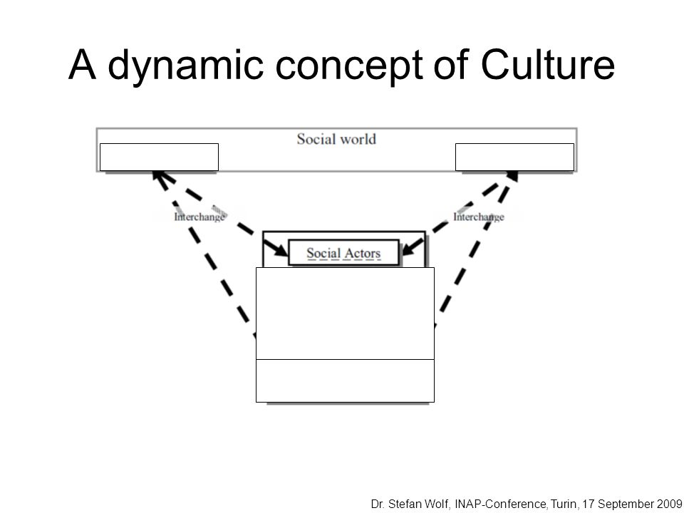 A dynamic concept of Culture
