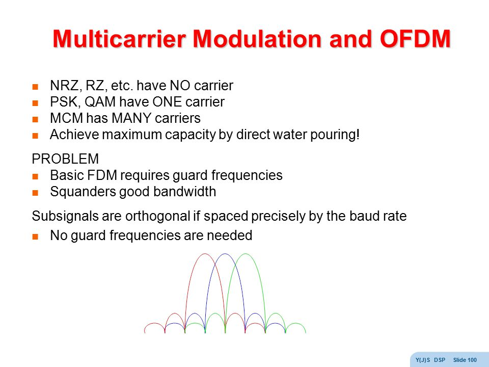 Multicarrier Modulation and OFDM