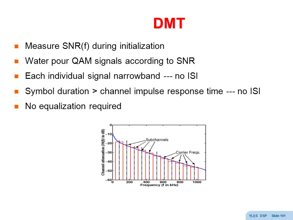 DMT Measure SNR(f) during initialization