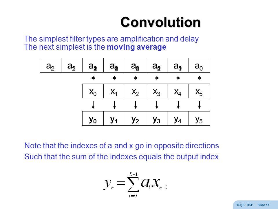 Convolution * * * * * * a2 a1 a0 y0 a2 a1 a0 y0 y1 a2 a1 y2 a0 y3 y4
