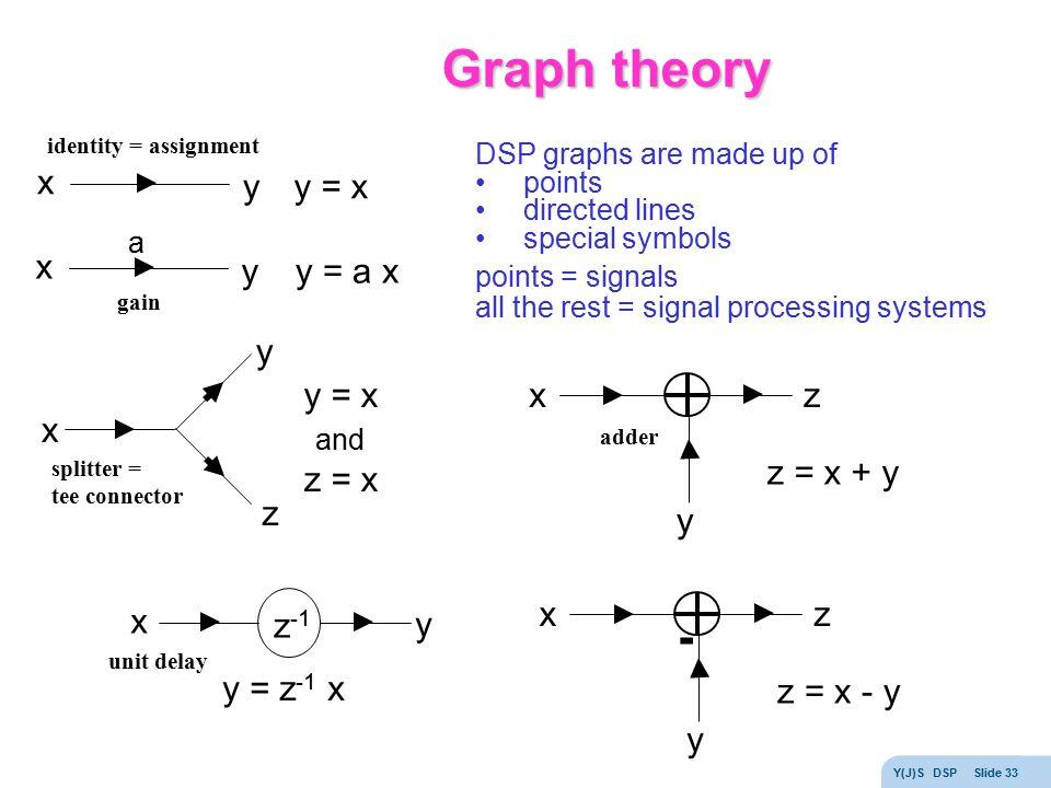 Graph theory - x y y = x x y y = a x x z y y = x z = x x z y z = x + y