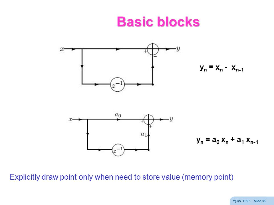 Basic blocks yn = xn - xn-1 yn = a0 xn + a1 xn-1
