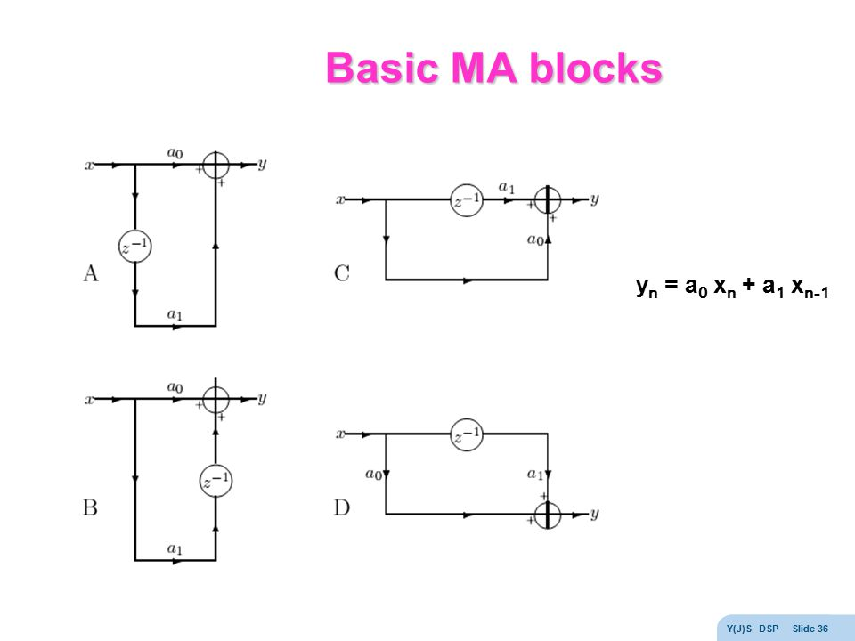 Basic MA blocks yn = a0 xn + a1 xn-1