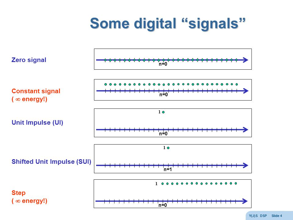 Some digital signals