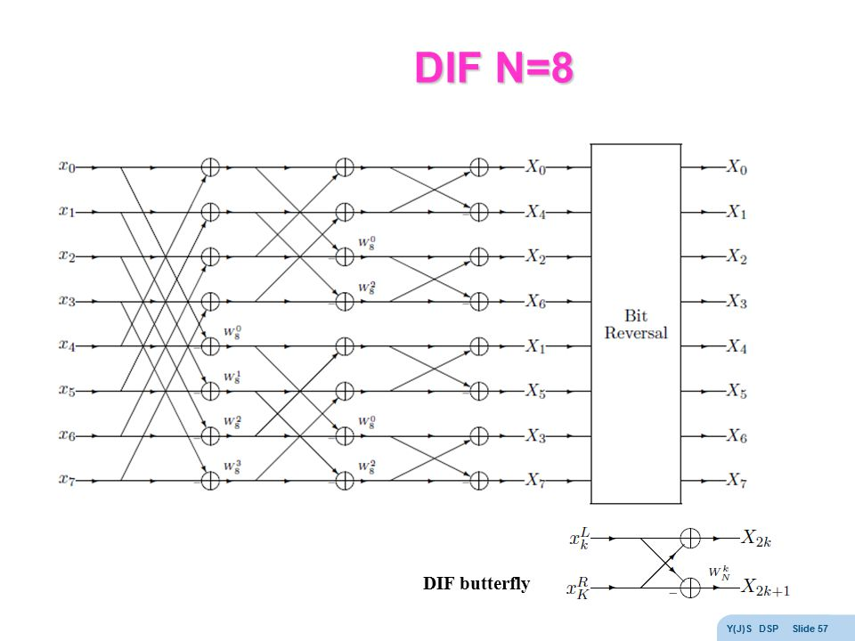 DIF N=8 DIF butterfly