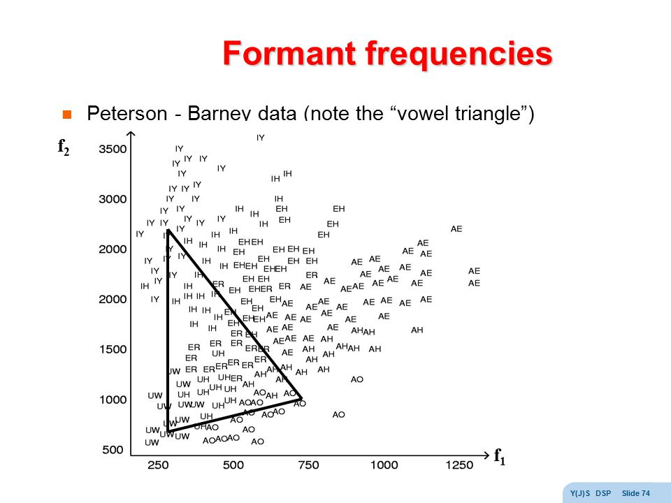 Formant frequencies Peterson - Barney data (note the vowel triangle )