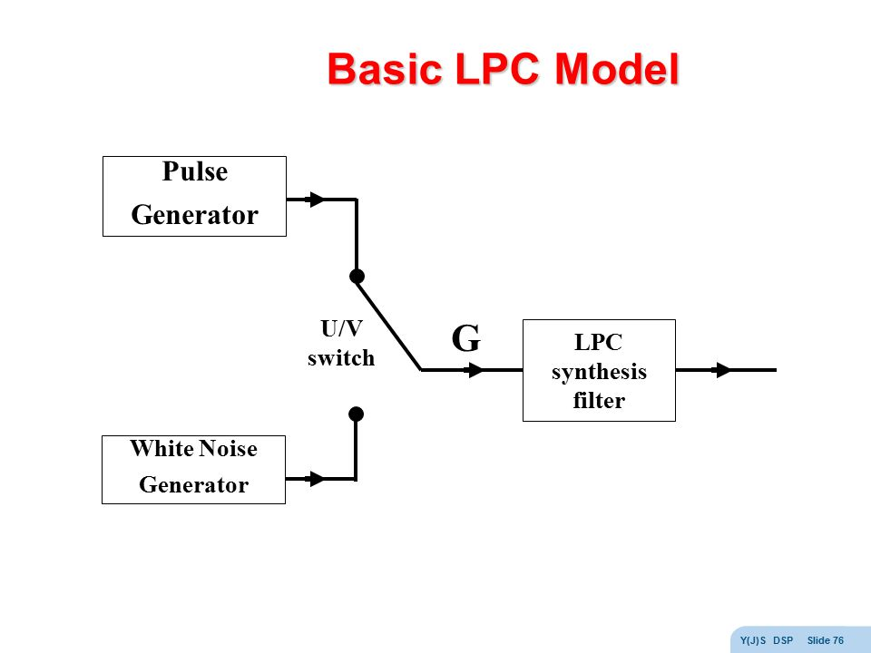 Basic LPC Model G Pulse Generator U/V LPC switch synthesis filter