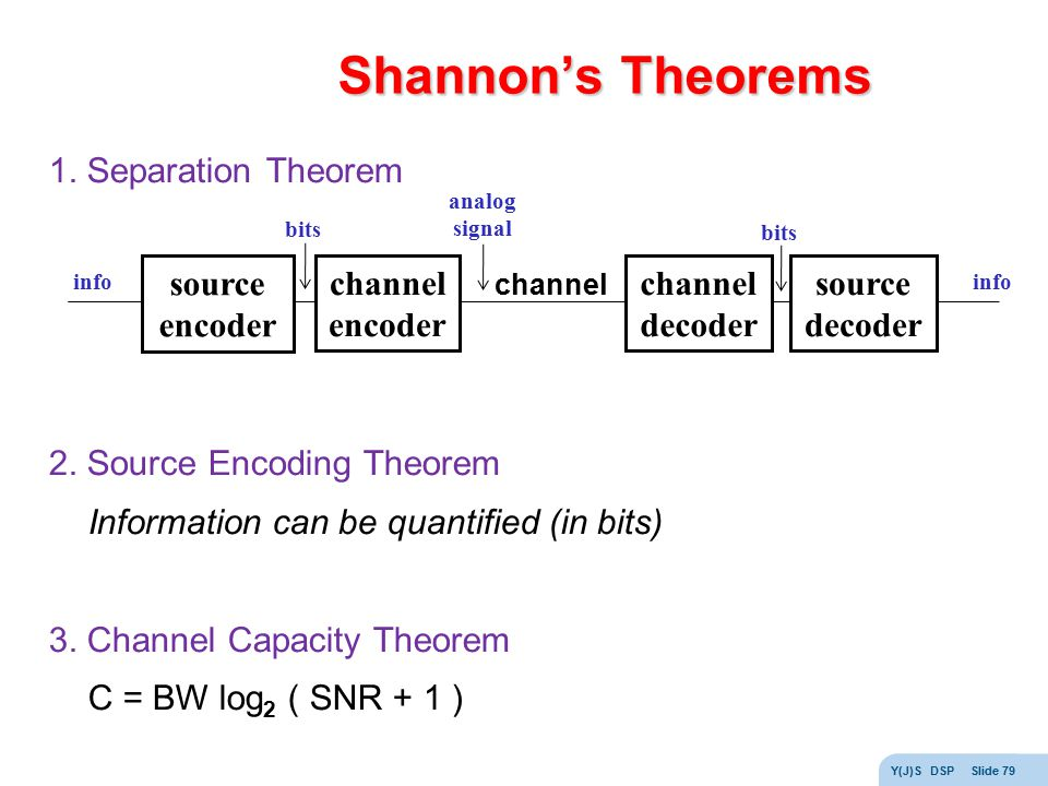 Shannon's Theorems