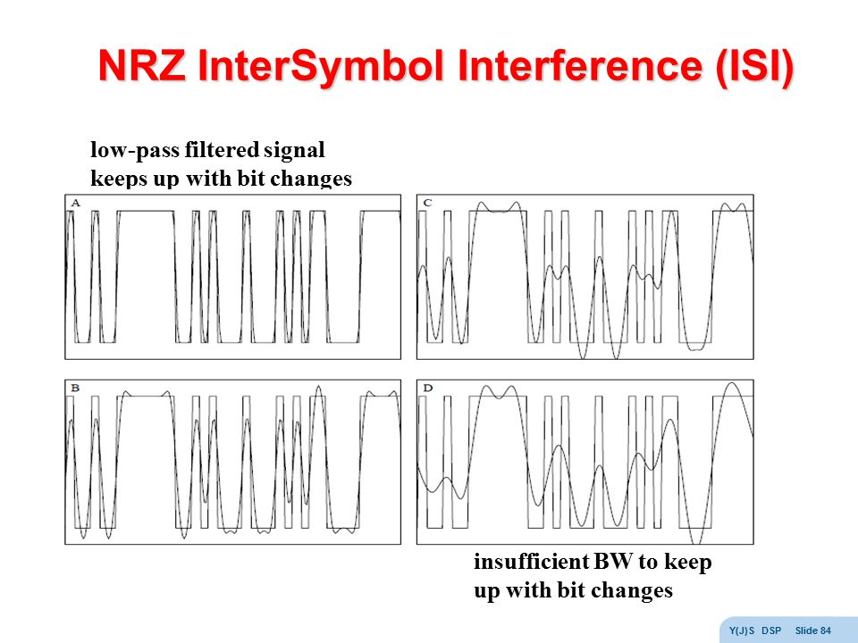 NRZ InterSymbol Interference (ISI)