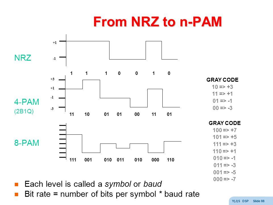 From NRZ to n-PAM NRZ 4-PAM 8-PAM