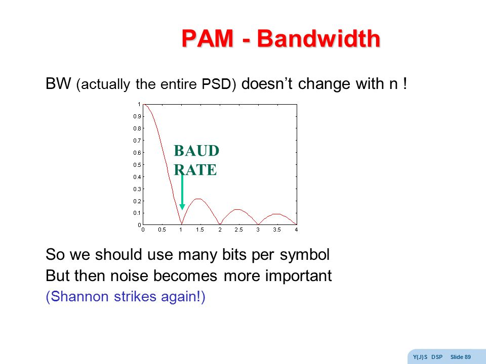 PAM - Bandwidth BW (actually the entire PSD) doesn't change with n !