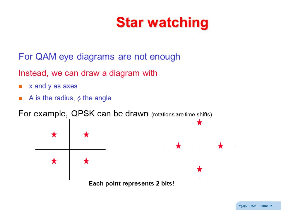 Star watching For QAM eye diagrams are not enough