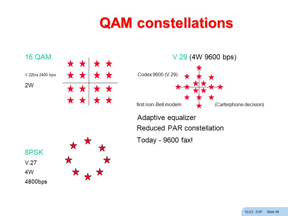 QAM constellations 16 QAM V.29 (4W 9600 bps) Adaptive equalizer