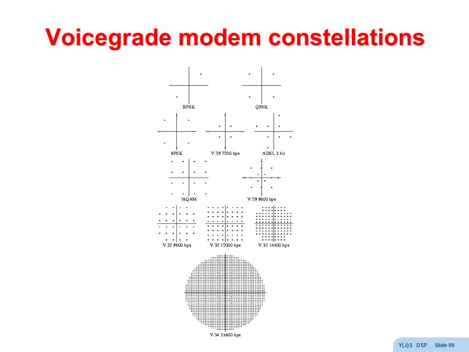Voicegrade modem constellations