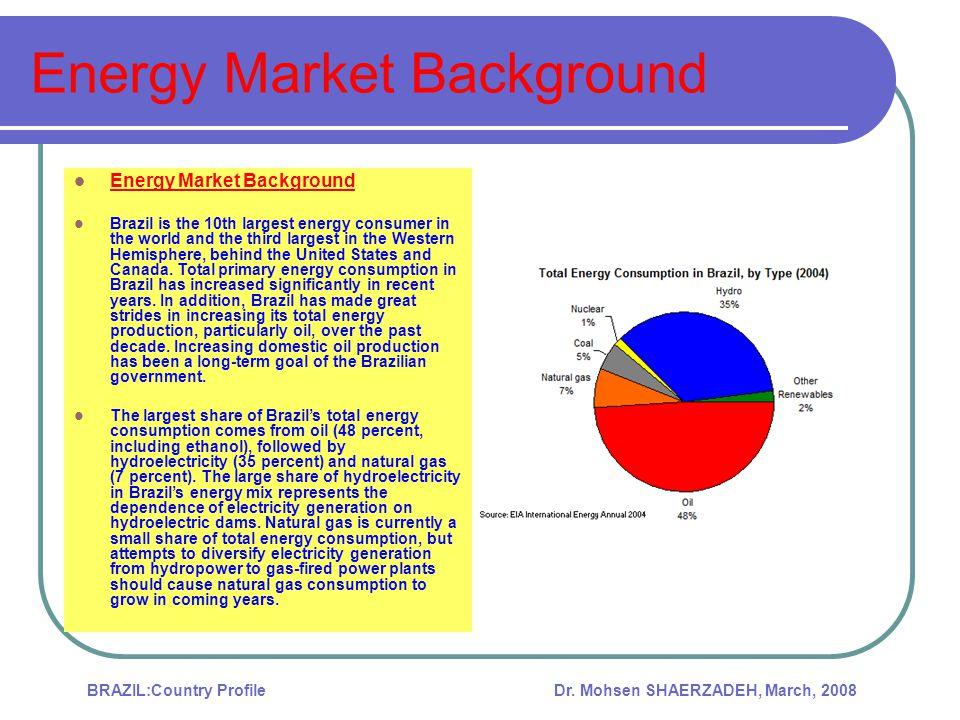 Energy Market Background