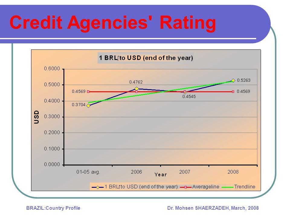 Credit Agencies Rating