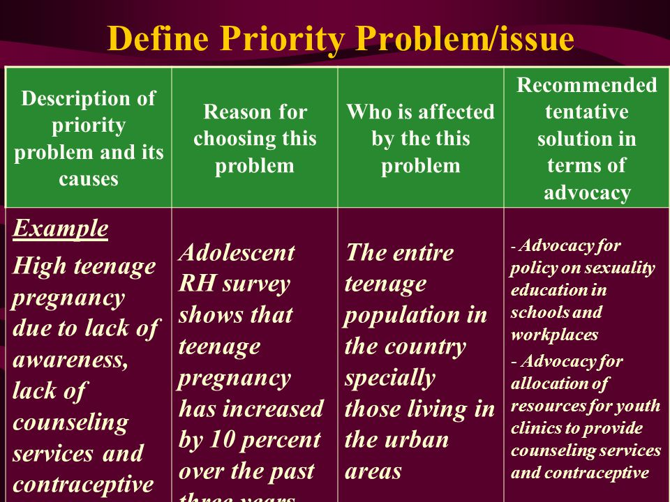 Define Priority Problem/issue