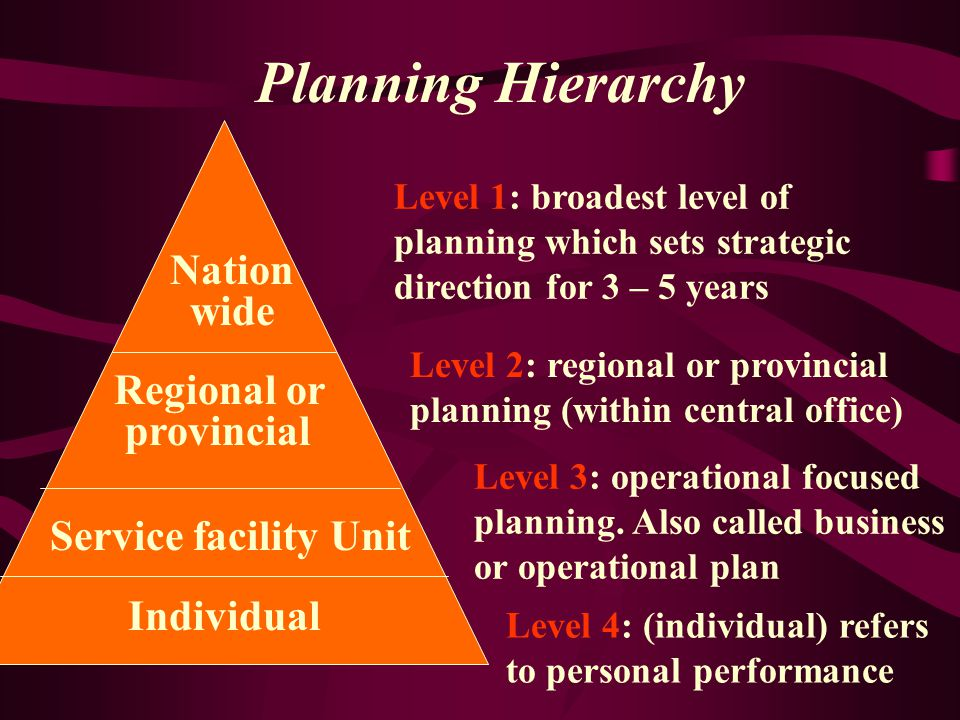 Planning Hierarchy Nation wide Regional or provincial