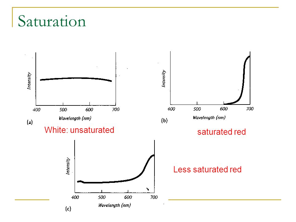 Saturation White: unsaturated saturated red Less saturated red