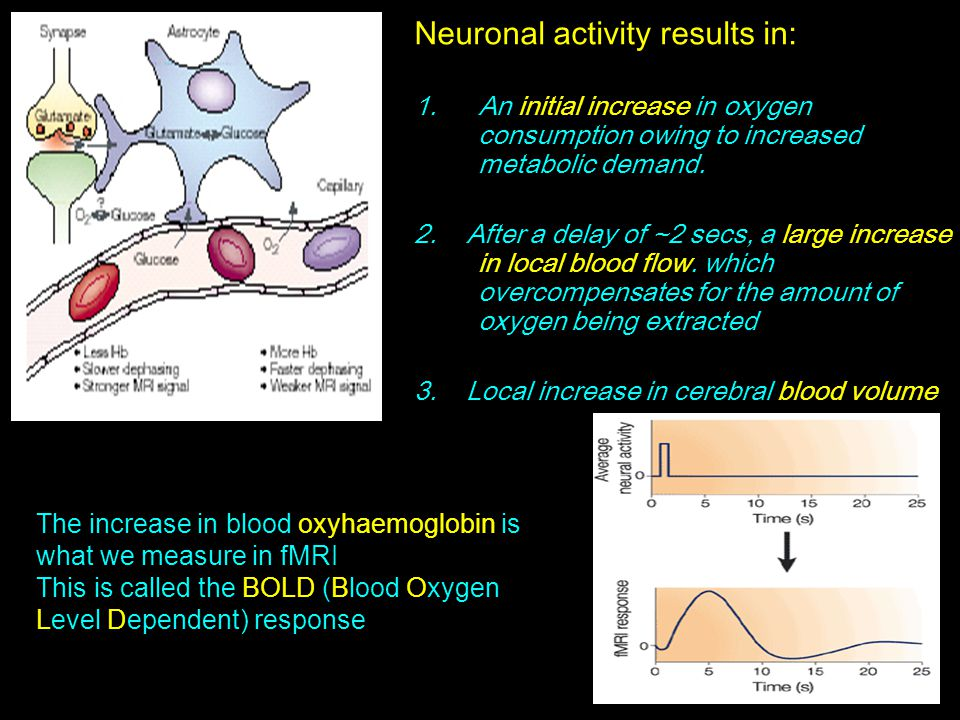 Neuronal activity results in: