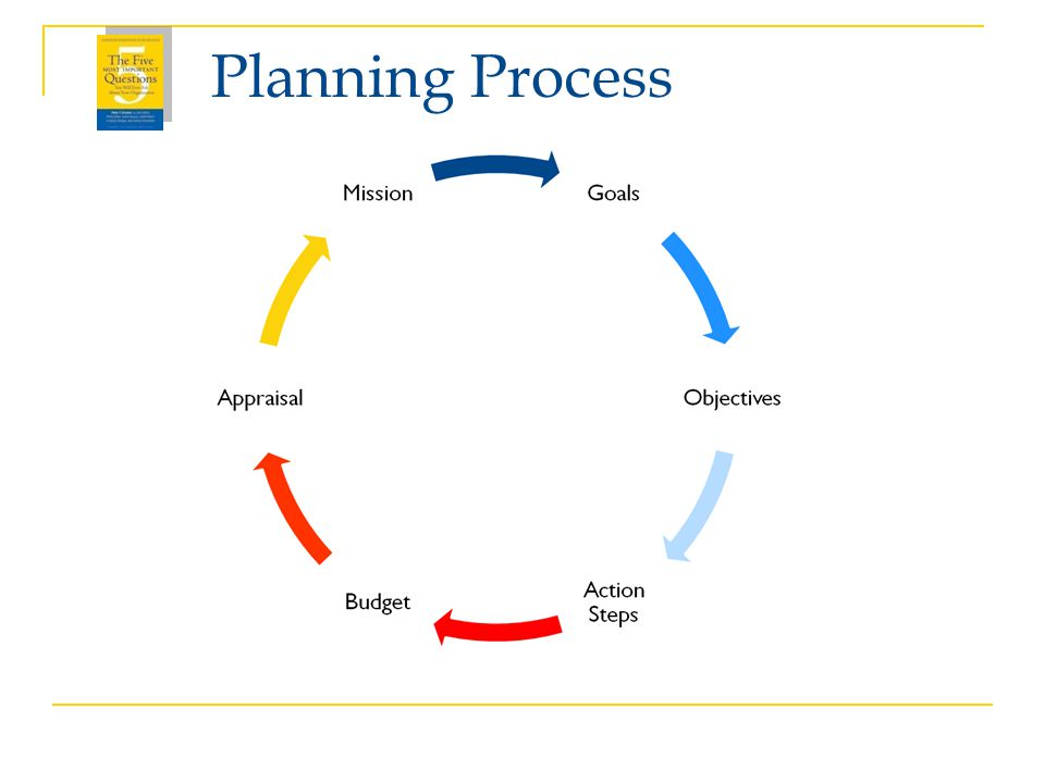 Planning Process 8 PLANS INCLUDE: