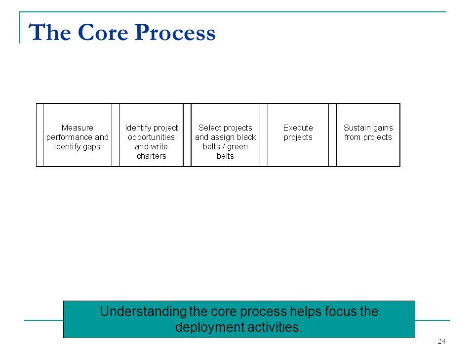 Understanding the core process helps focus the deployment activities.