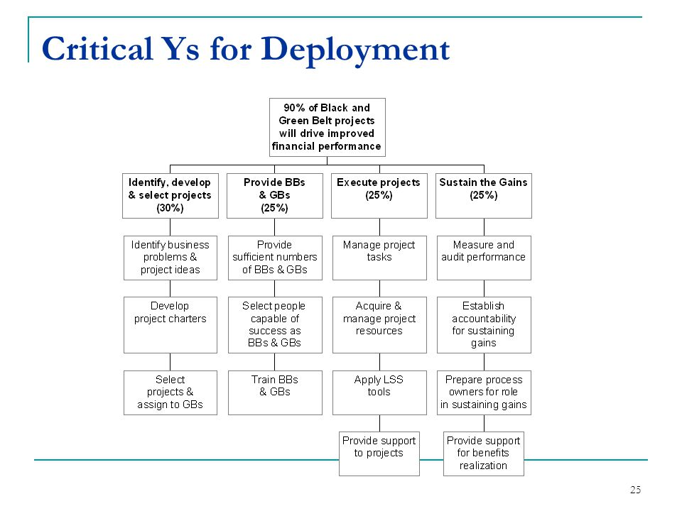 Critical Ys for Deployment