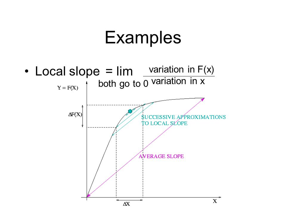 Examples Local slope = lim variation in F(x) variation in x