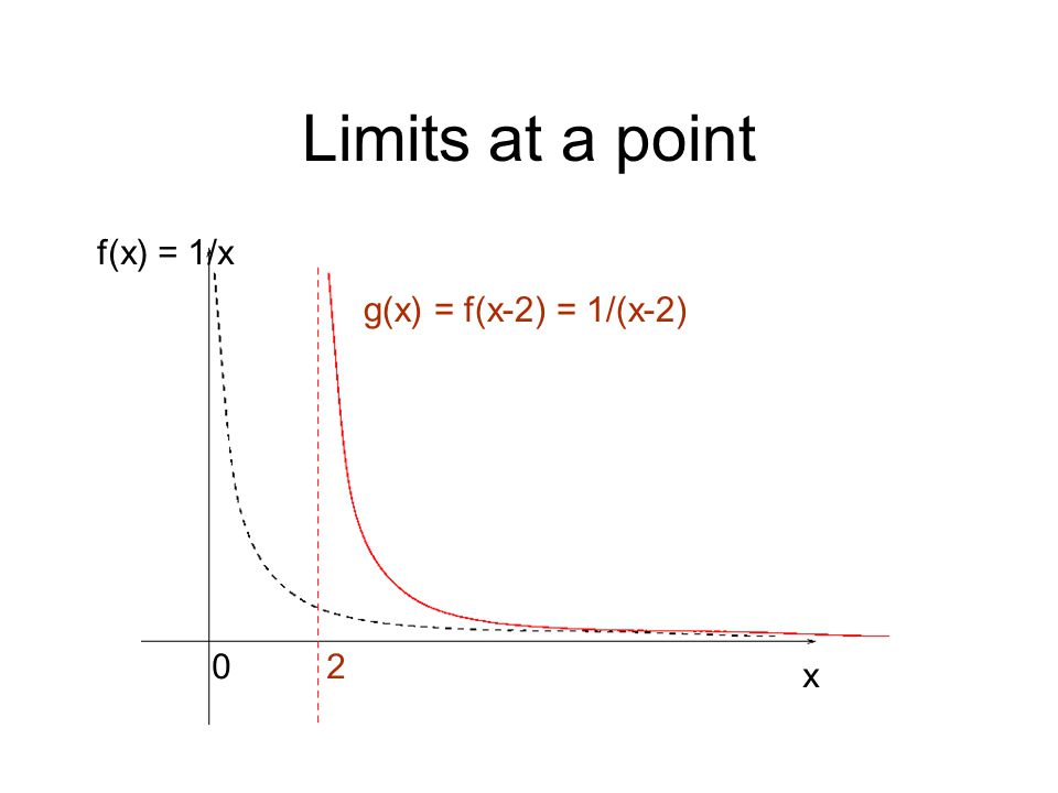 Limits at a point f(x) = 1/x g(x) = f(x-2) = 1/(x-2) 2 x