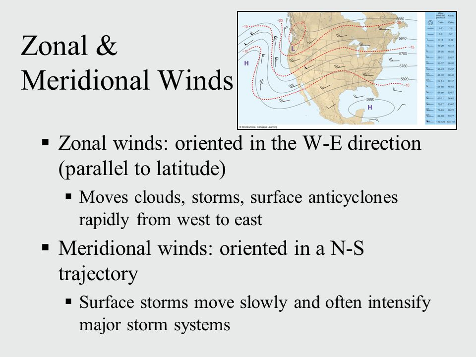 Zonal & Meridional Winds