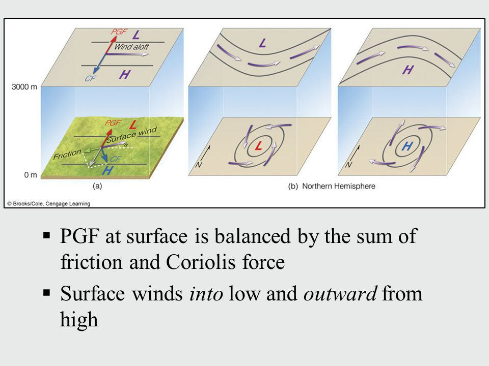 PGF at surface is balanced by the sum of friction and Coriolis force