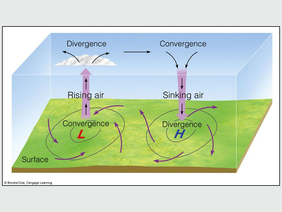 Winds and air motions associated with surface