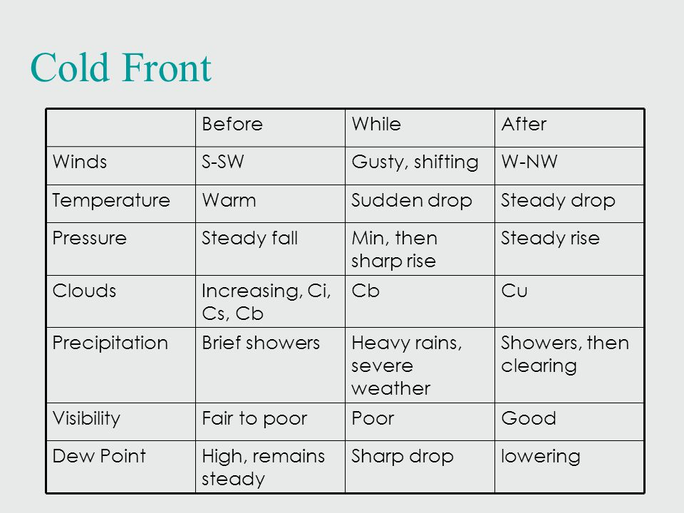 Cold Front Before While After Winds S-SW Gusty, shifting W-NW