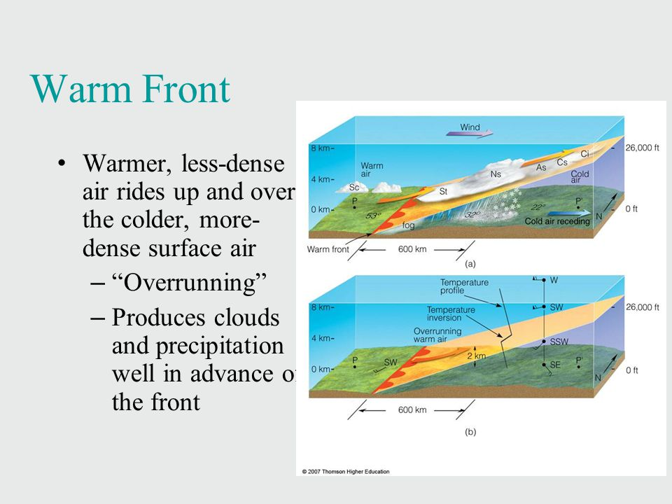 Warm Front Warmer, less-dense air rides up and over the colder, more- dense surface air. Overrunning