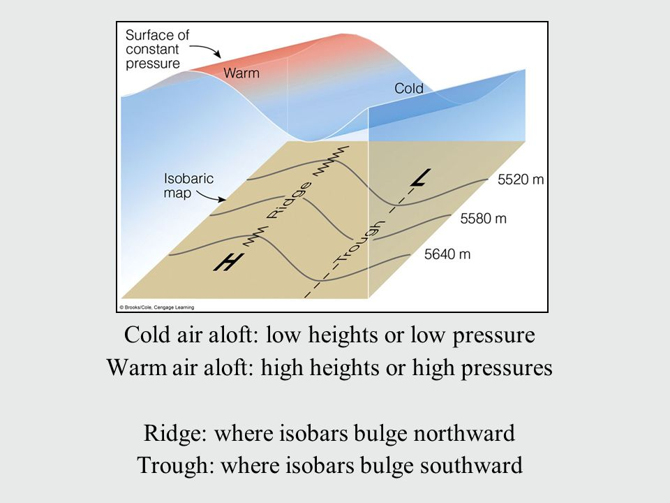 Cold air aloft: low heights or low pressure