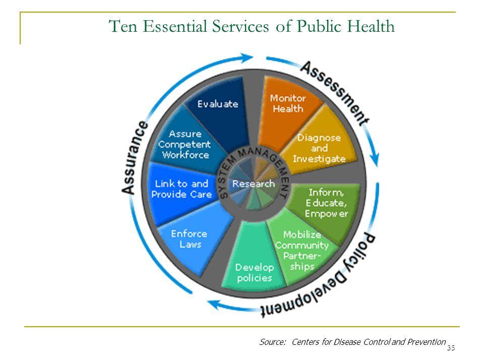 Ten Essential Services of Public Health