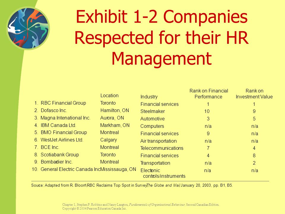 Exhibit 1-2 Companies Respected for their HR Management