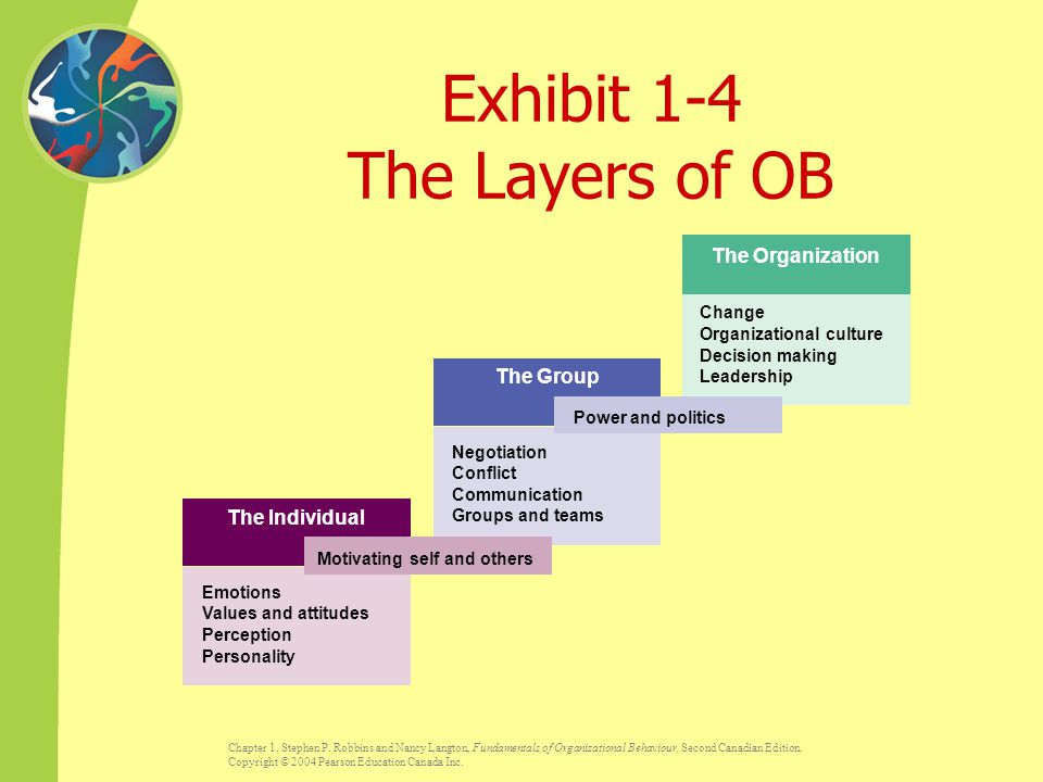 Exhibit 1-4 The Layers of OB