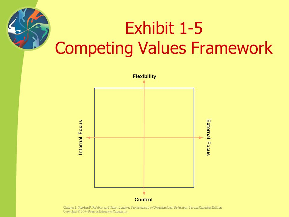 Exhibit 1-5 Competing Values Framework