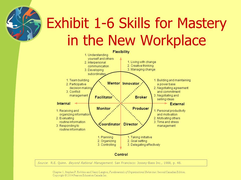 Exhibit 1-6 Skills for Mastery in the New Workplace