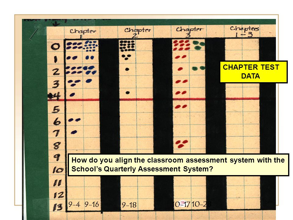 How do you align the classroom assessment system with the