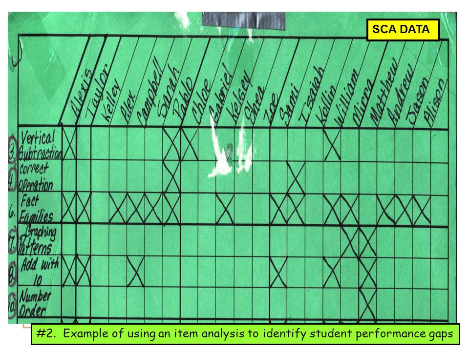SCA DATA This is very specific for the teacher to use. X's represent what hasn't been mastered.