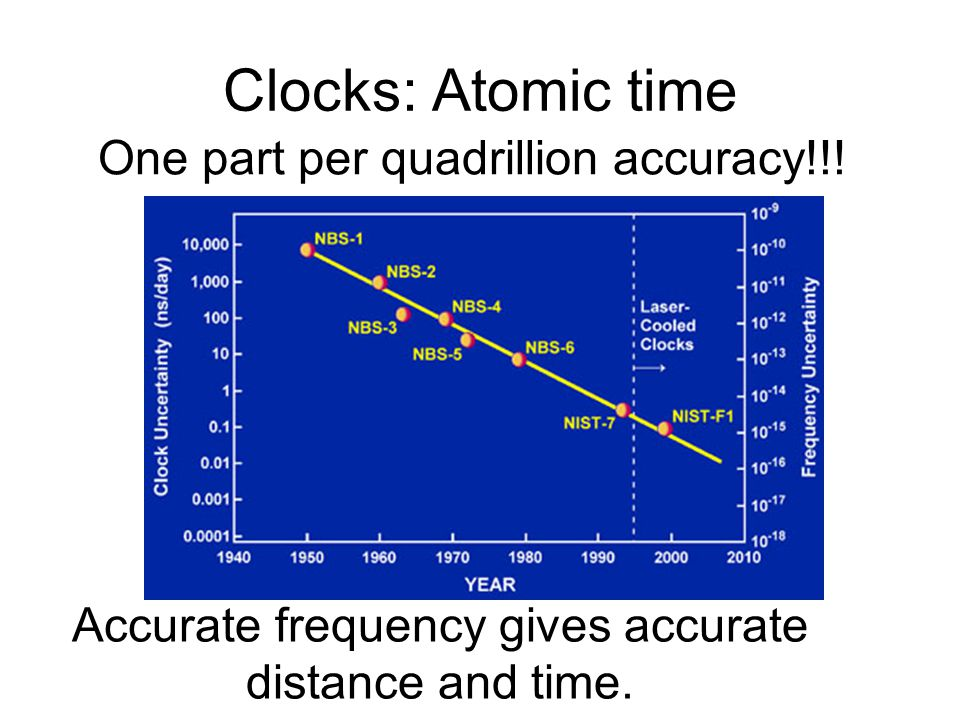 Clocks: Atomic time One part per quadrillion accuracy!!!
