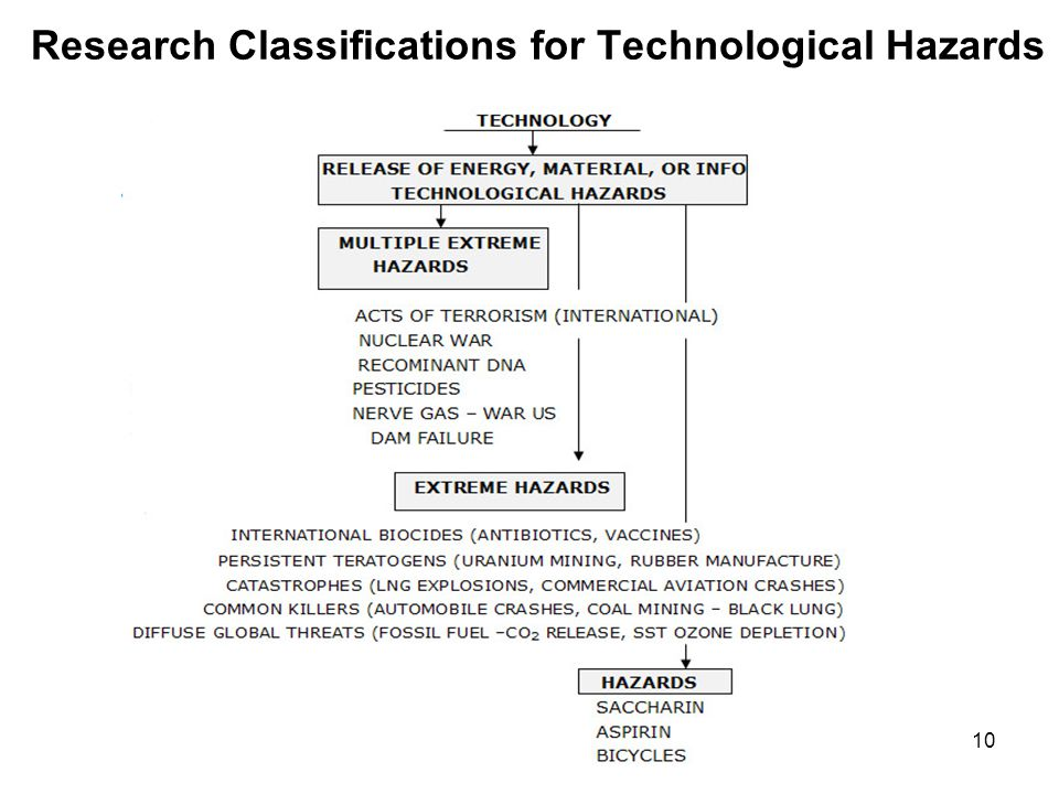 FEMA'S CLASSES FOR TECHNOLOGICAL HAZARDS