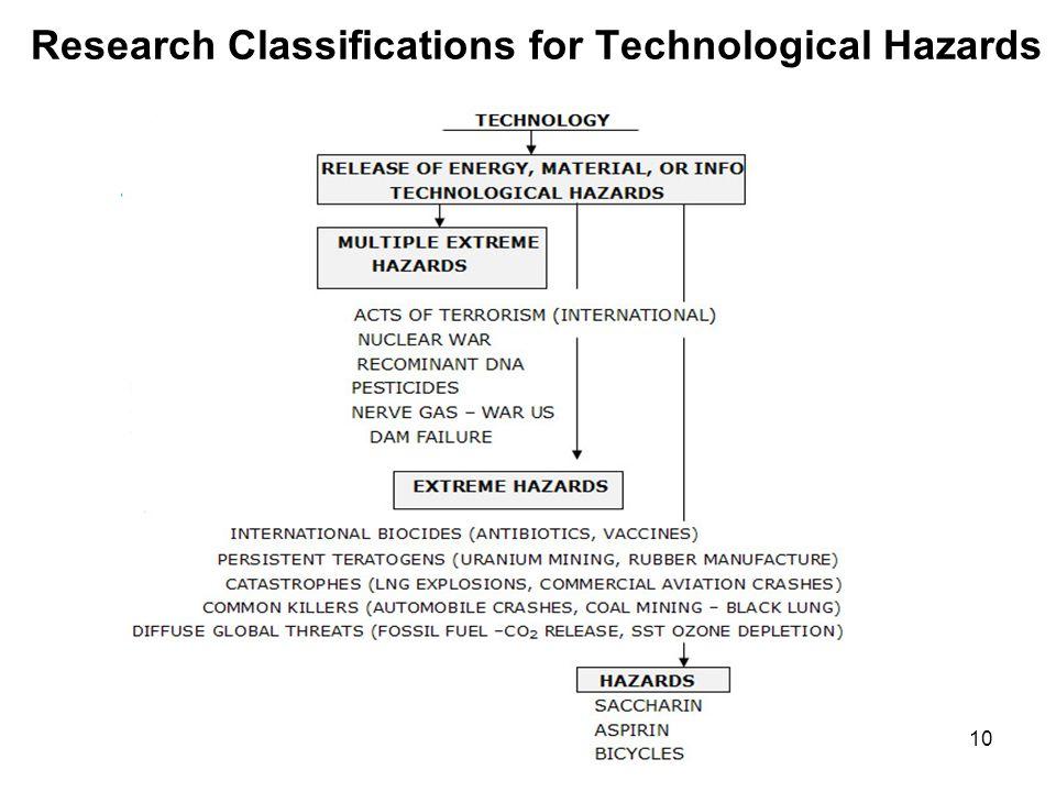 FEMA'S CLASSES FOR TECHNOLOGICAL HAZARDS