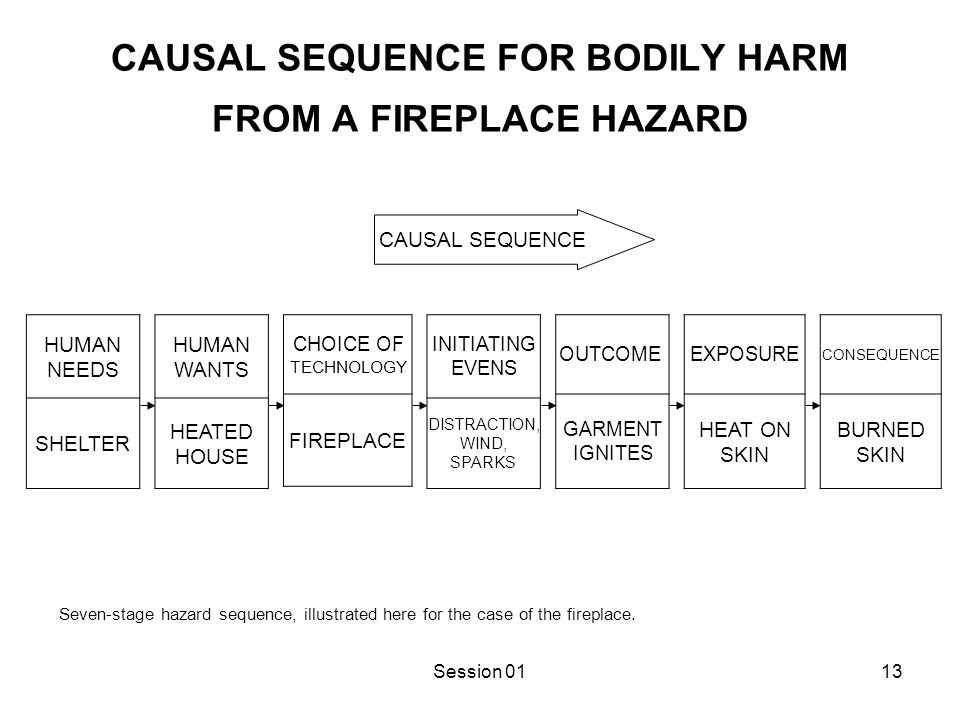 CONTROL INTERVENTIONS FOR A FIREPLACE HAZARD