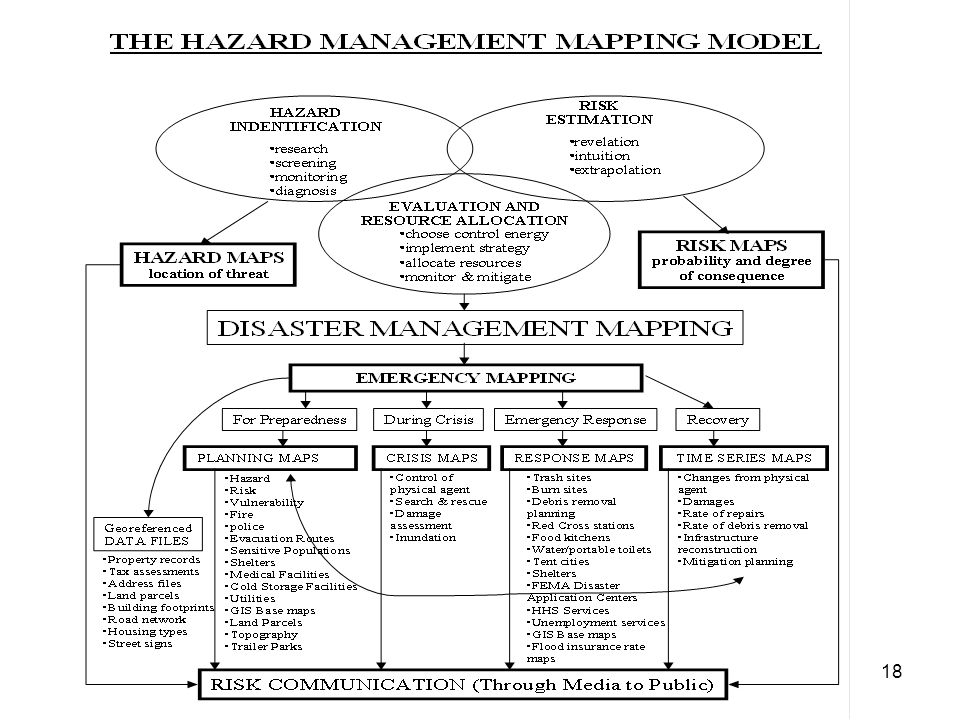 HAZARD ASSESSMENT PORTION OF THE HAZARD MANAGEMENT MAPPING MODEL